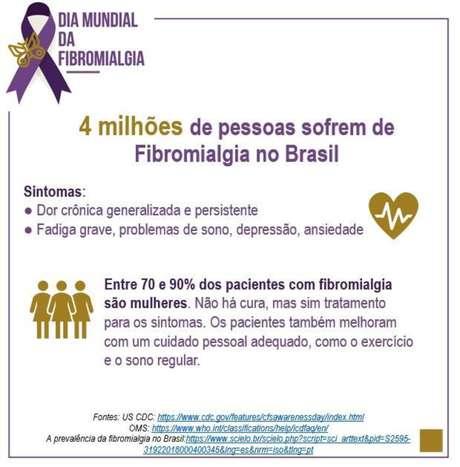A OMS estima que 150 milhões de pessoas sofram com fibromialgia no mundo