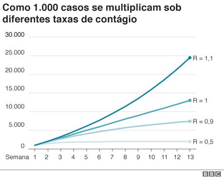 A uma taxa de contágio de 1.1, o número de casos passa de 0 a 25 mil em 13 semanas. Em 1, é metade disso