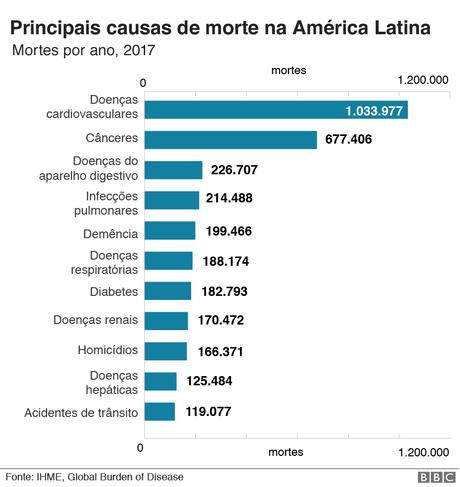 gráfico de causas de morte na América Latina