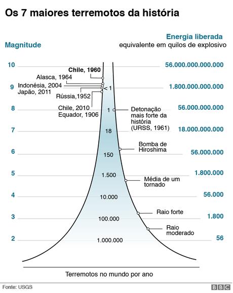 Gráfico sobre os sete maiores tremores da história