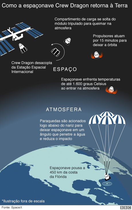 infográfico da missoa da crew dragon