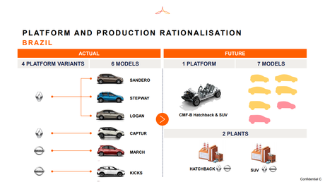 Futuro das marcas no Brasil: uma fábrica para hatches e outra para SUVs. Compartilhamento de todos os modelos é a ideia central.