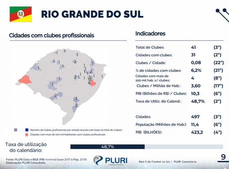 Estado contou com 9 clubes disputando alguma divisão do Brasileirão em 2019 (Foto: Reprodução/Pluri Consultoria)
