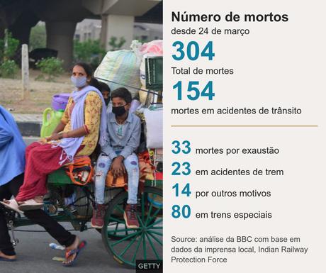 Grafico com numero de mortes