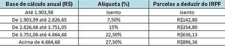 Tabela de cálculo do Imposto de Renda