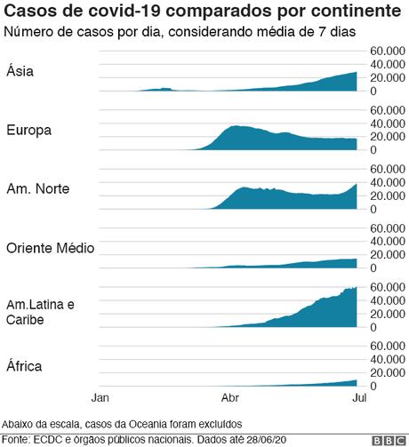 gráfico compara número de casos por continente