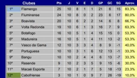 Tabela geral atual do Campeonato Carioca (Foto: Reprodução / Ferj)