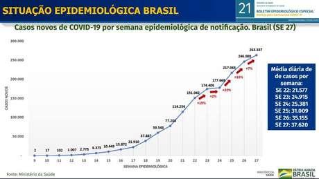 Os dados foram apresentados em balanço sobre a 27ª semana epidemiológica da doença, que se encerrou em 4 de julho.