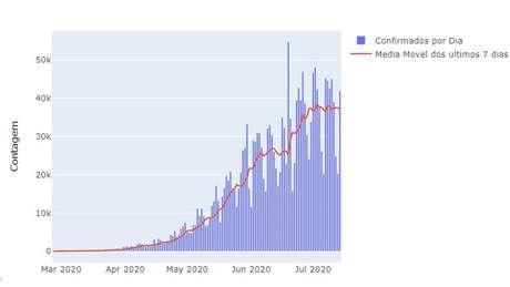 Número de casos aumentou exponencialmente até o início de julho e parece ter se estabilizado desde então