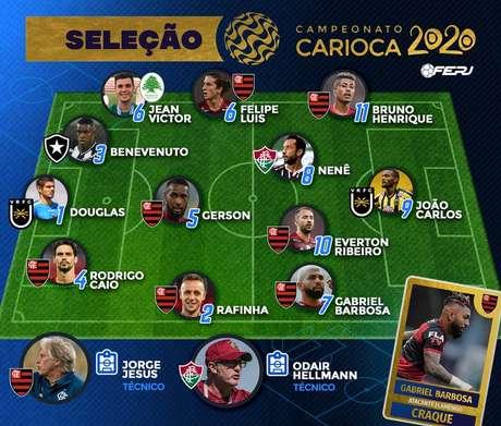 Seleção do Campeonato Carioca (Foto: Reprodução/Ferj)