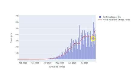 Gráfico do LIS mostra curva de novos casos de coronavírus no Brasil em ascensão