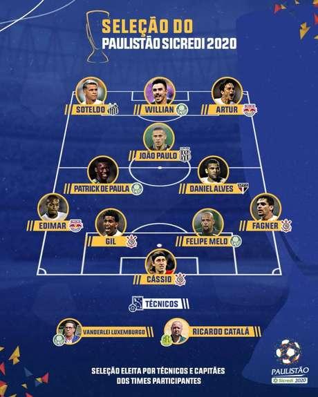 Palmeiras e Corinthians tiveram três representes cada na seleção do Paulistão 2020 (Foto: Reprodução)
