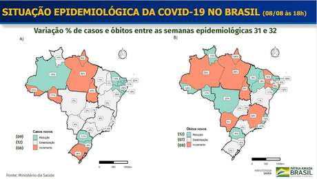 Ministério da Saúde informou que 8 Estados registraram aumento no número de óbitos em decorrência do novo coronavírus.