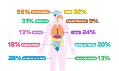 Os sintomas que mais levam o brasileiro a se automedicar, de acordo com levantamento do ICTQ