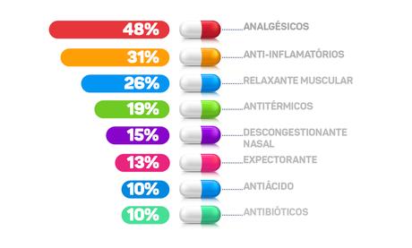 Os remédios mais utilizados pelos brasileiros sem prescrição médica, de acordo com pesquisa do ICTQ de 2018