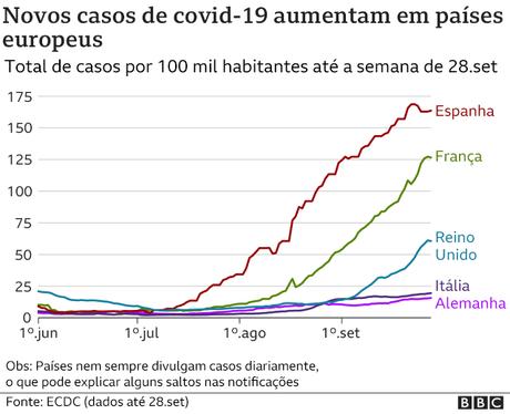 gráfico de casos em países europeus