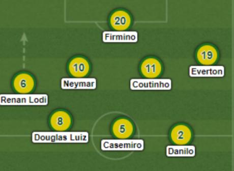 Variação tática da Seleção Brasileira (Foto: Reprodução/LineUpBuilder)