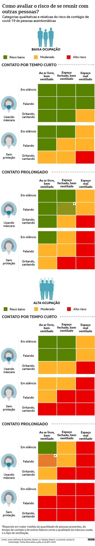 Gráfico de avaliação de risco