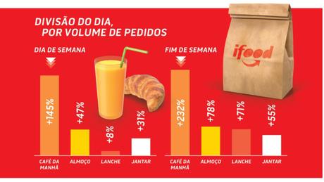 Crescimento por tipos de refeição no iFood. (Imagem: Reprodução)