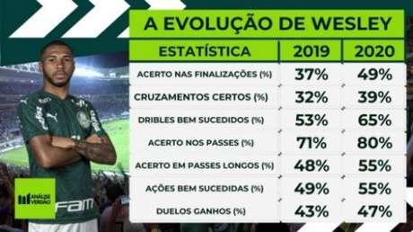 Comparação entre as temporadas 2019 e 2020 de Wesley (Via: SofaScore e WyScout)