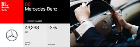 Mercedes-Benz: 8º lugar no geral e valor de US$ 49,268 bilhões em 2020.