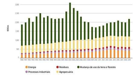 Evolução das emissões de gases de efeito estufa no Brasil, por setor, desde 1990 até 2019