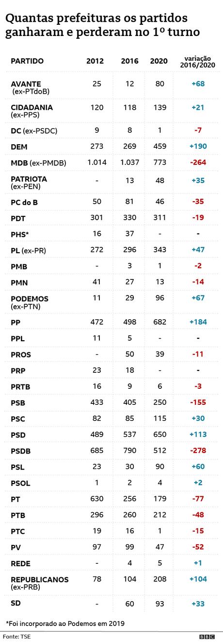 Gráfico de prefeitos eleitos por partido