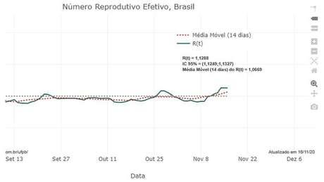 Média da taxa de reprodução do coronavírus voltou a ficar acima de 1 em 11 de novembro, após três meses abaixo deste patamar