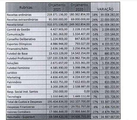 Previsão orçamentária do Santos para 2021 (Foto: Reprodução)