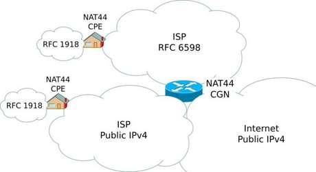 Uso do CGNAT para compartilhar um endereço IPv4 público (Imagem: mro/Wikimedia Commons)