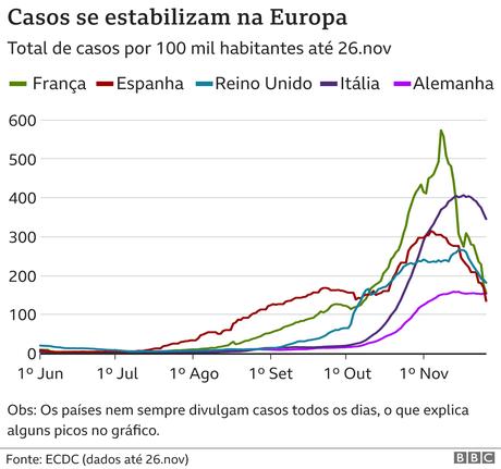 casos de covid na europa