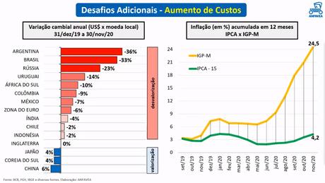 Perda de valor da moeda brasileira é uma das maiores e os custos dispararam.