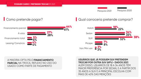 Pesquisa mostra 38% de preferência para SUVs, 34% para sedãs e 18% para hatches.
