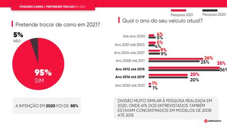 Na pesquisa de 2021, feita em plataforma de classificados, 96% pretendem comprar um carro.
