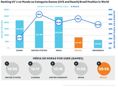 Números dos gamers brasileiros em 2020
