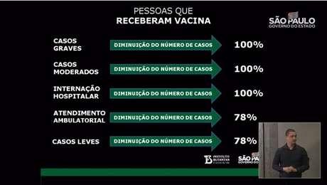 Coronavac tem 78% de eficácia em testes no Brasil, diz governo de São Paulo