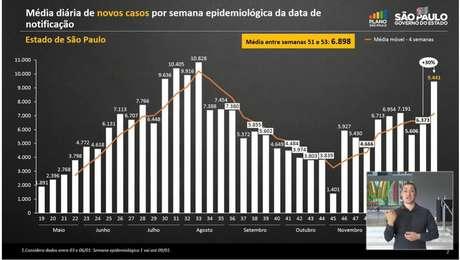São Paulo teve aumento de óbitos e casos por covid-19