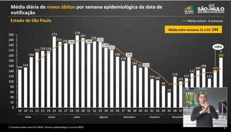 São Paulo enfrenta aumento nas taxas da covid-19