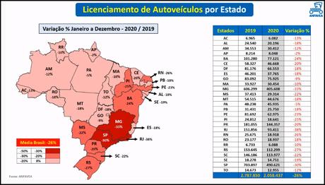 Rio de Janeiro, Minas Gerais e São Paulo foram os estados com maior queda nas vendas.
