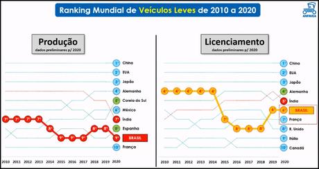 Brasil manteve o 6º lugar no ranking mundial de vendas de carros: está difícil voltar ao 4º lugar.