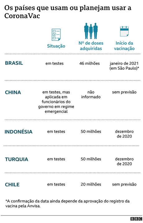 Gráfico mostra países que usarão a CoronaVac