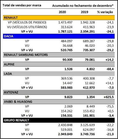 Vendas do Grupo Renault por marcas e por tipos de veículos: VP são Veículos de Passageiros; VU são Veículos Utilitários.