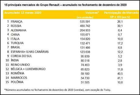 Ranking dos maiores mercados para o negócio global da Renault: Brasil é três vezes menor do que a Rússia.