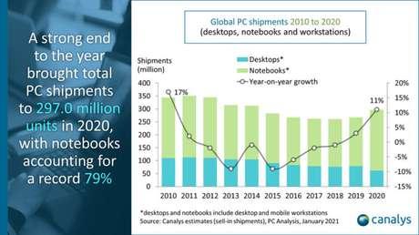 Gráfico com envio de computadores ao varejo entre 2010 e 2020