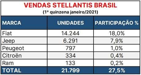 Vendas dos carros da Stellantis no Brasil na primeira quinzena de janeiro, segundo o site Automotive Business.