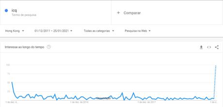 """Pico de interesse pelo termo """"ICQ"""" no Google Trends - Hong Kong (Imagem: Reprodução/Google Trends"""