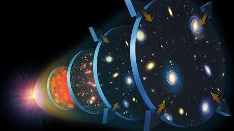 A teoria do Big Bang explica o início e a expansão do Universo