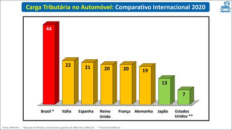 Brasil é o campeão dos impostos na área de carros: média de 44% e quem paga é o consumidor.