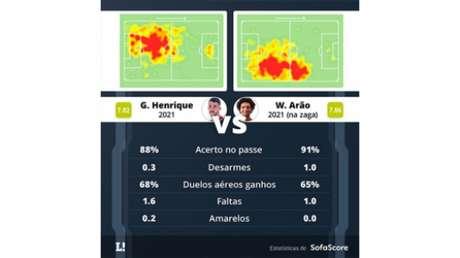 Números de Arão e Gustavo Henrique (Foto: Reprodução/SofaScore)