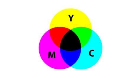 Esquema de cor CMYK